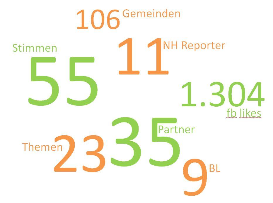 Aktionstage 2014_Zahlen und Daten